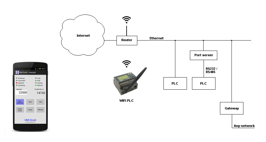 HMI android wi-fi wifi plc phone tablet smartphone pad touch modbus/tcp rtu mobile internet BYOD Bring Your Own Device