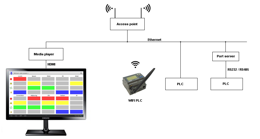 HMI android wi-fi wifi plc pjone tablet touch smartphone pad modbus/tcp rtu LAN media player
